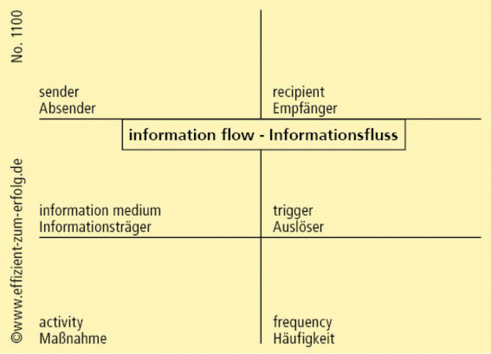 "1100 - Datenblatt ""Informationsfluss"""