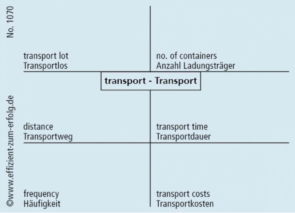 "1070 - Datenblatt ""Transport"""